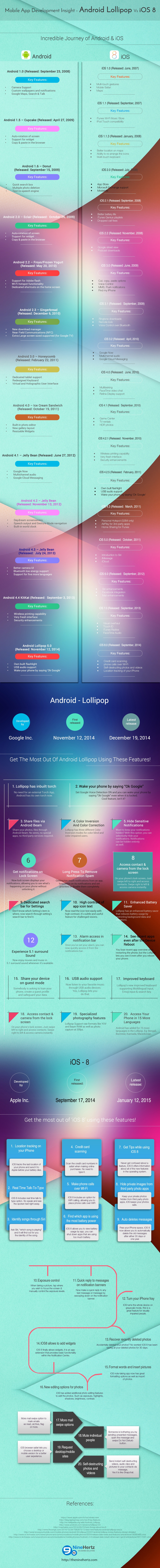 Mobile App development Insight - Android Lollipop vs iOS8