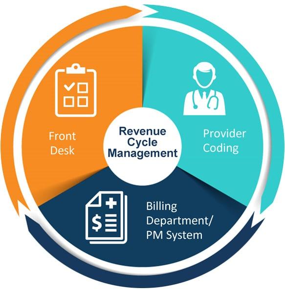 Revenue Cycle Management(RCM) Software Solutions