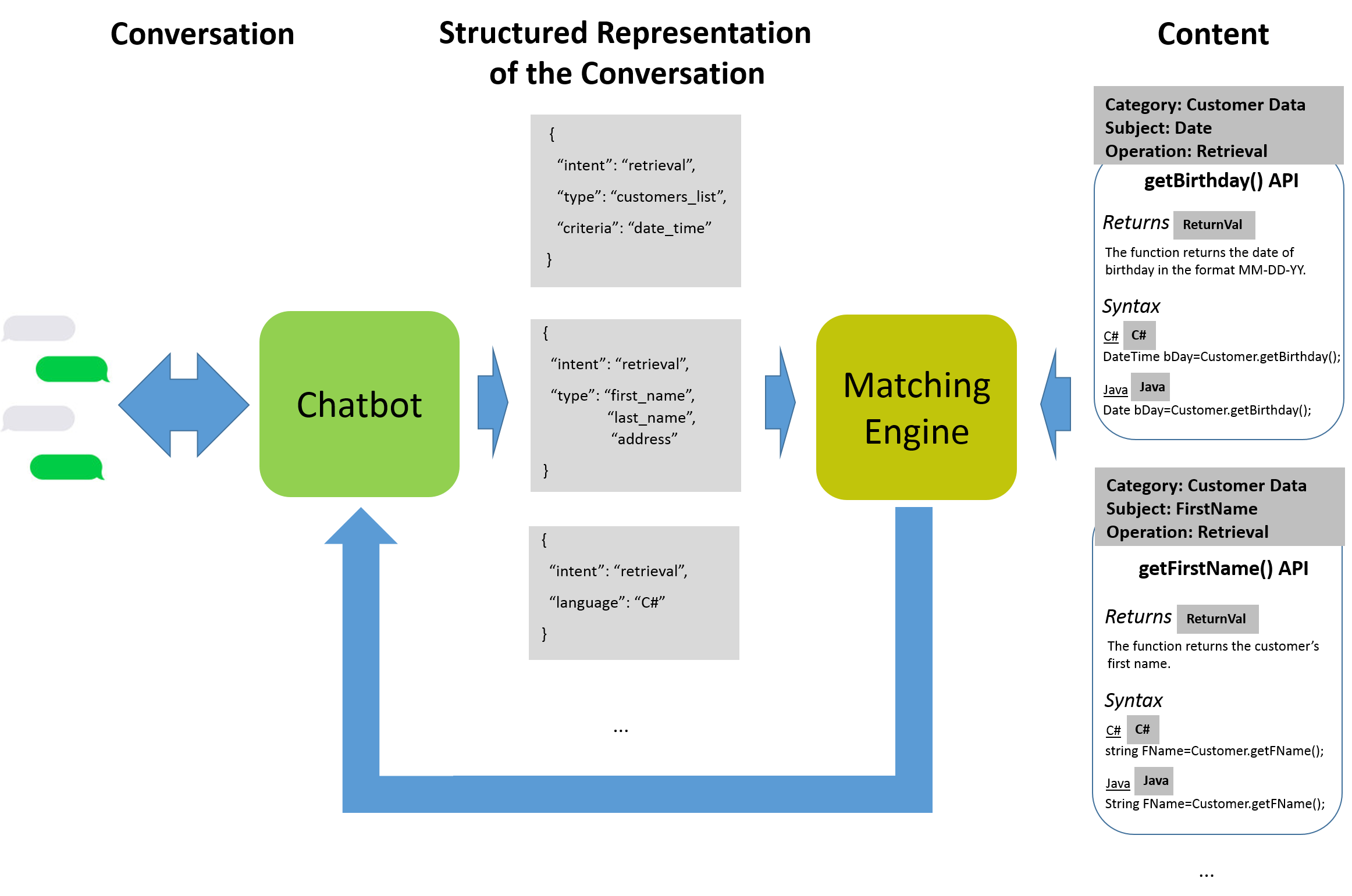 chatbot for web development function