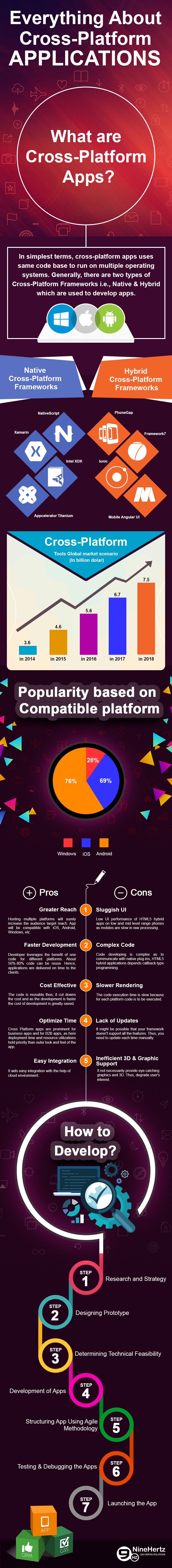 cross platform apps infographic