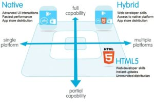 hybrid native html5 cost effective technologies for mobile app development