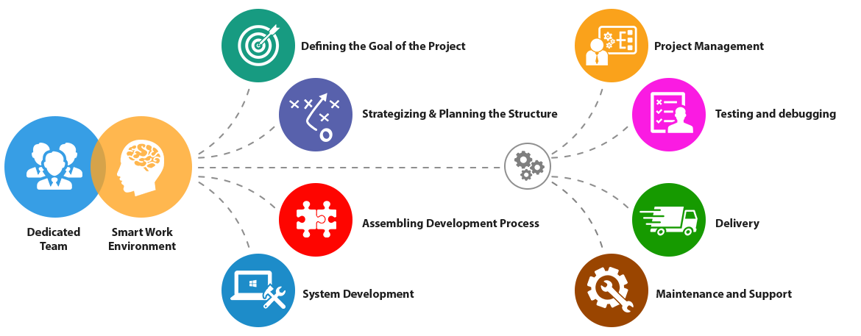 Agile Process Offshore