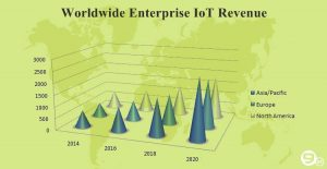impact of internet of things on mobile apps enterprise stats