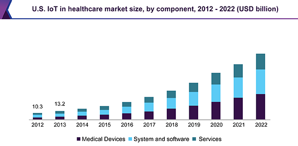 impact of internet of things on app development us healthcare market size stats