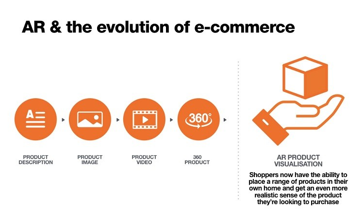 AR and e-commerce solutions