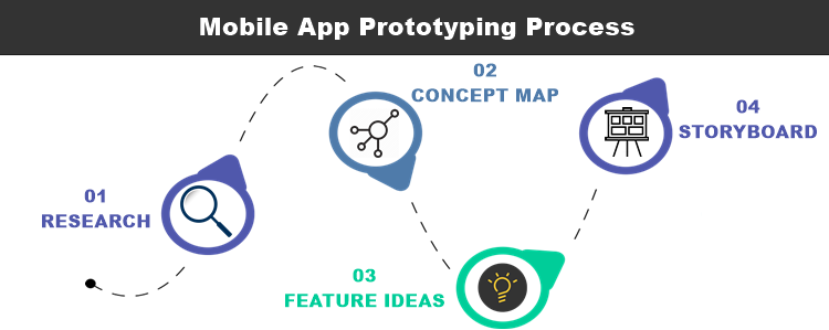 process of mobile app prototypes angel funding