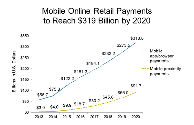 Mobile-online-retail-payments-319-billion-2020.png