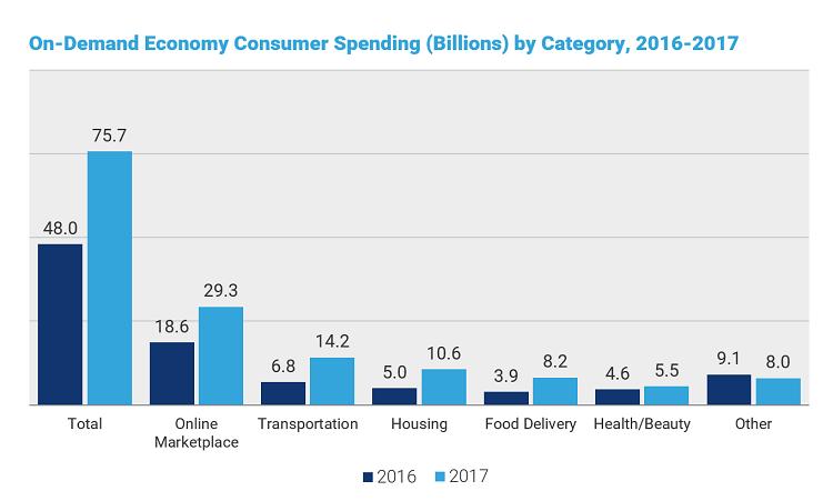 On-Demand Apps Economy consumer spending