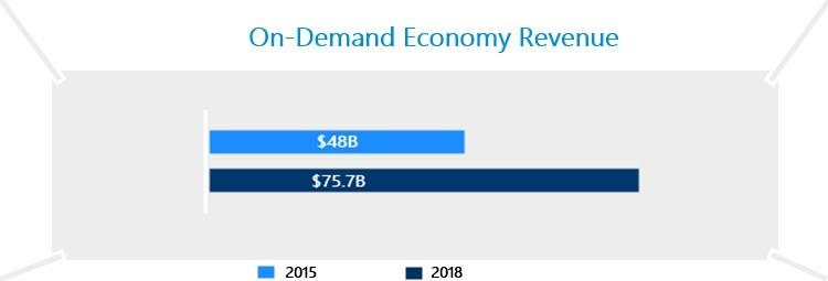 On-Demand-apps-economy-estimated.jpg