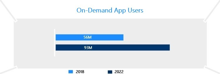 On-Demand Apps Economy app users