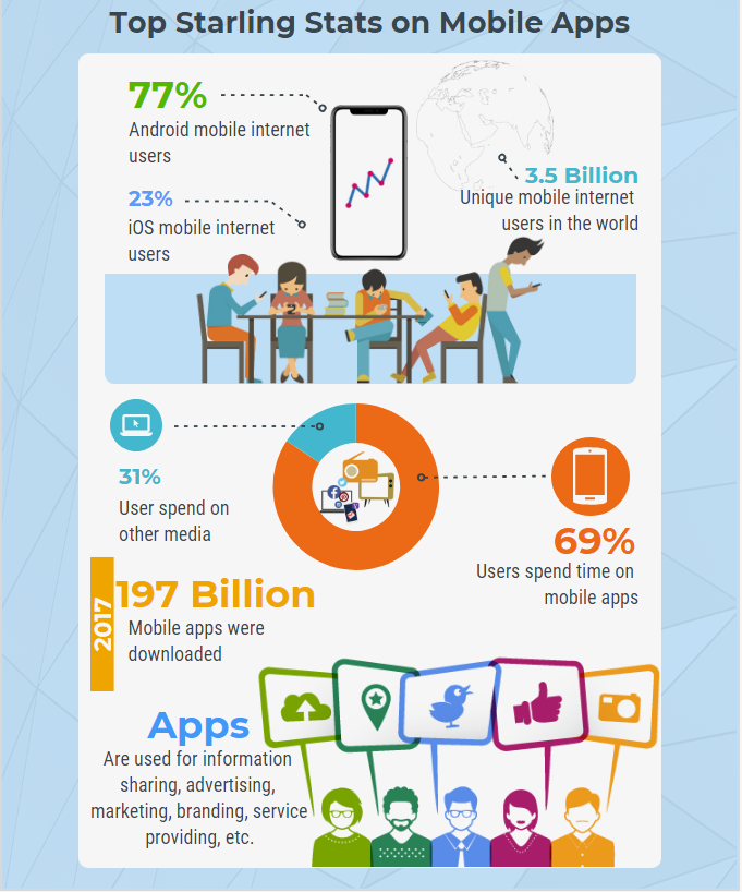 on-demand apps stats on mobile app
