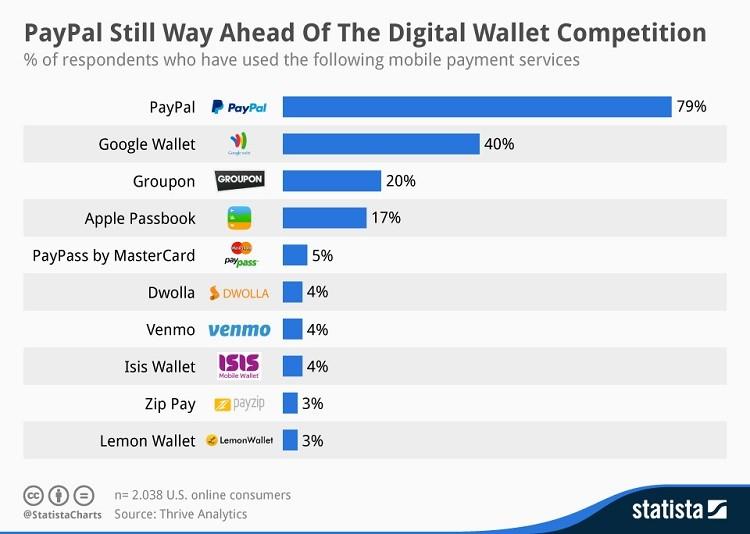 mobile wallet app paypal payment app