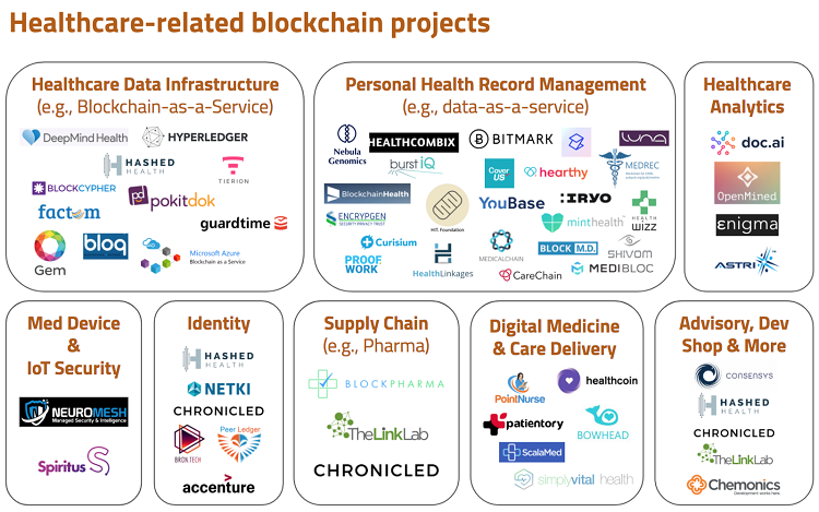blockchain healthcare projects