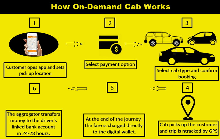 how on-demand dispatch app cab works