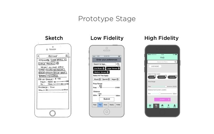type of app prototypes angel funding
