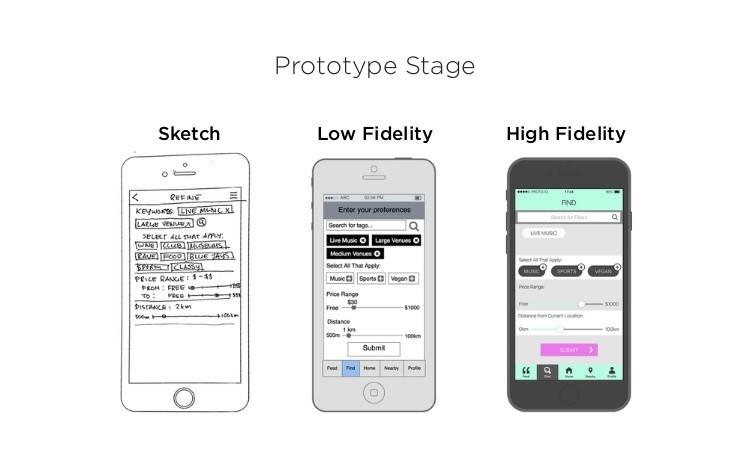 type of app prototypes angel funding