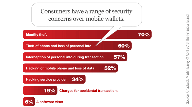 mobile wallet app security concern users