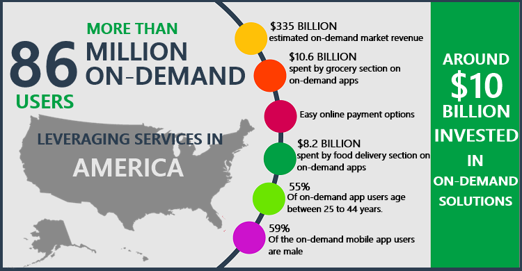 on-demand apps stats