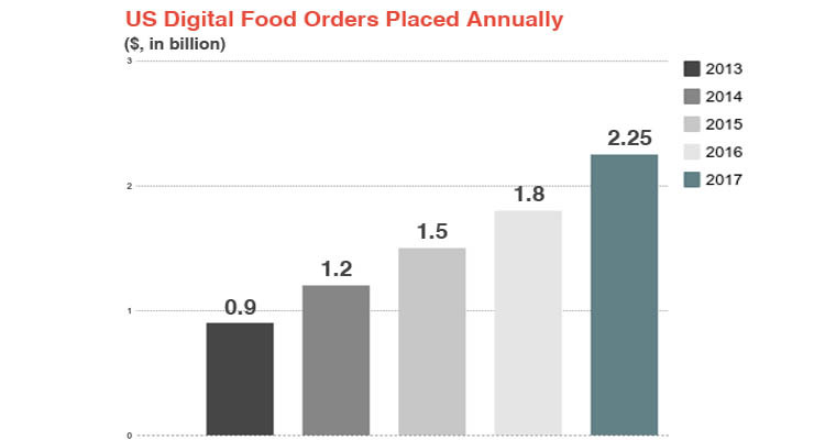 digital food ordering placed anually
