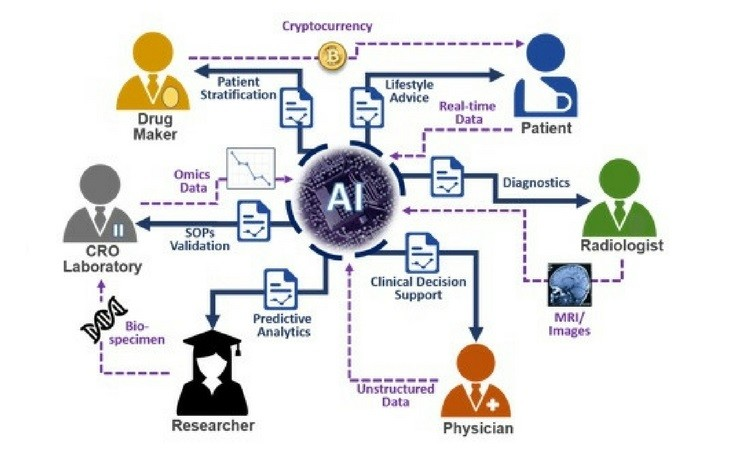 HealthCare App Advancements artificial intelligence blockchain