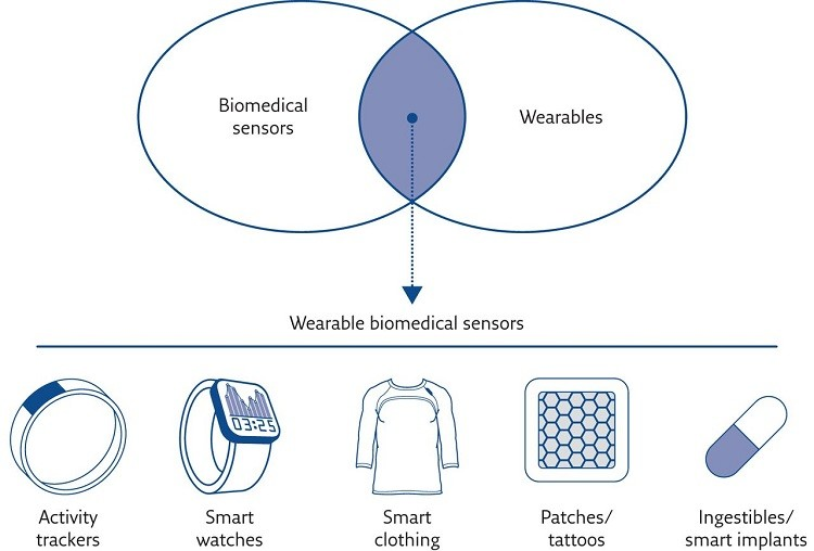 role of wearable technology in healthcare