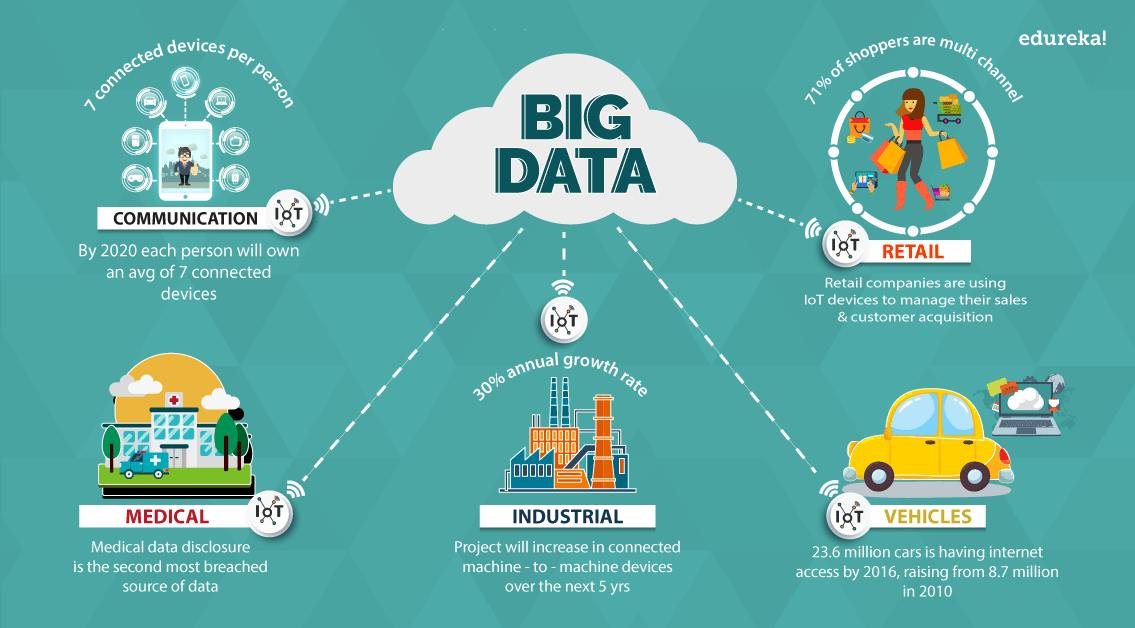 Big-Data-IoT-Big-Data-Applications