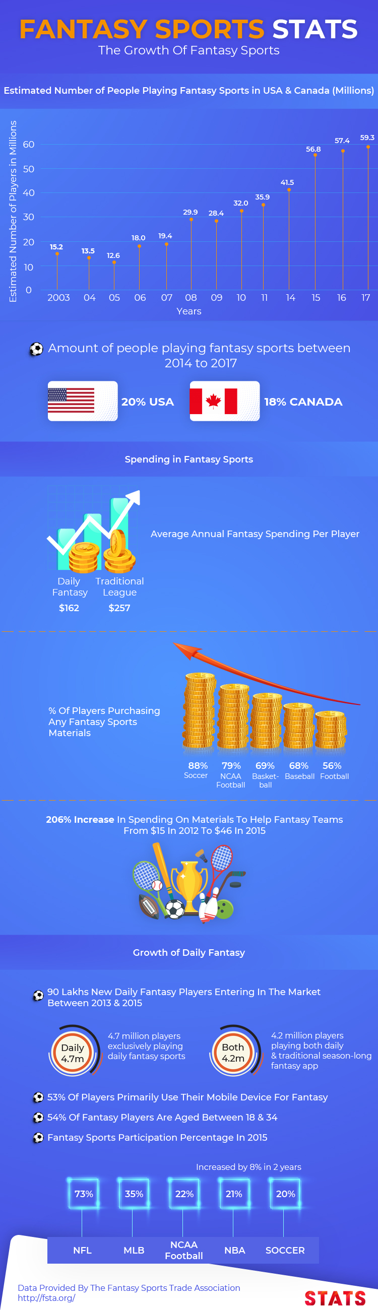 fantasy sports app development market overview