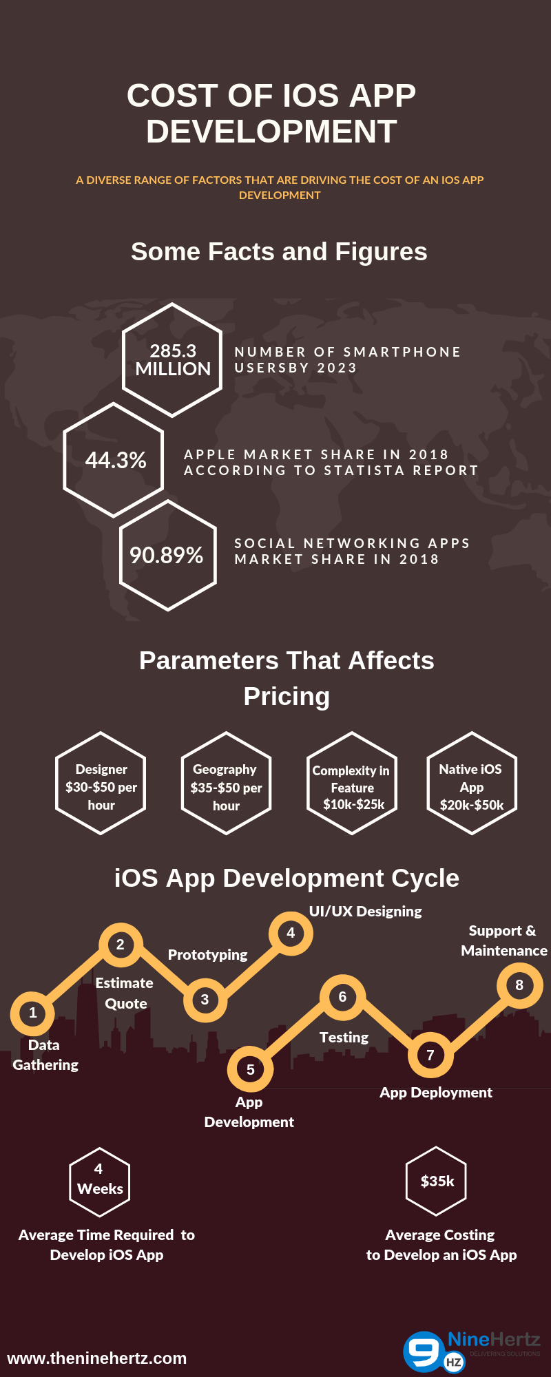 Cost of iOS App Development
