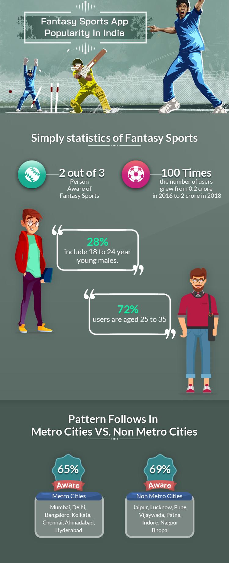 fantasy-sports-app-popularity-India