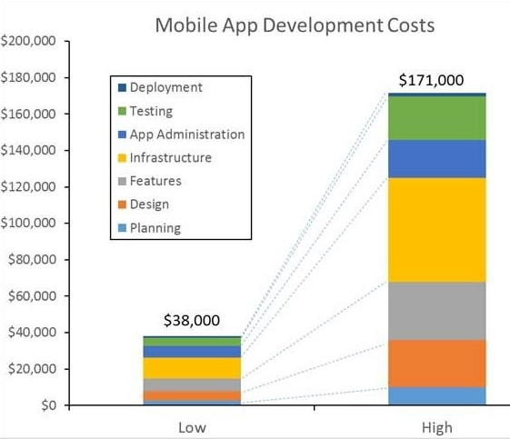 iOS- app-development-cost-graph