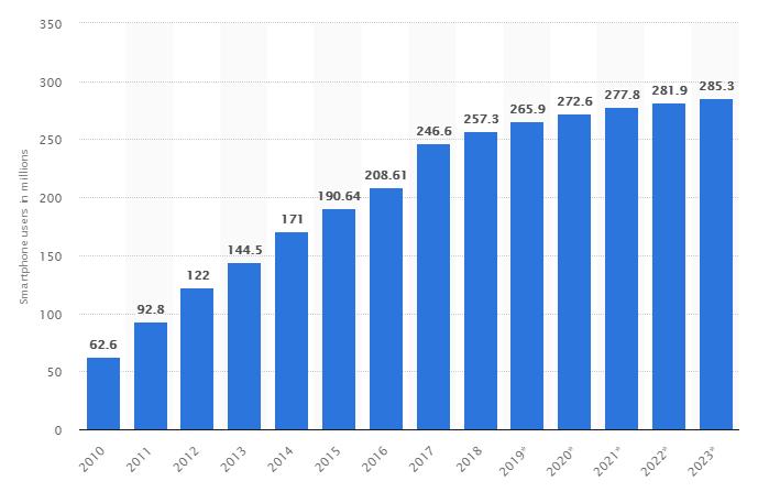 Market-overview-smartphones-users