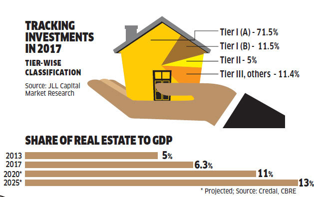 share of real-estate to GDP
