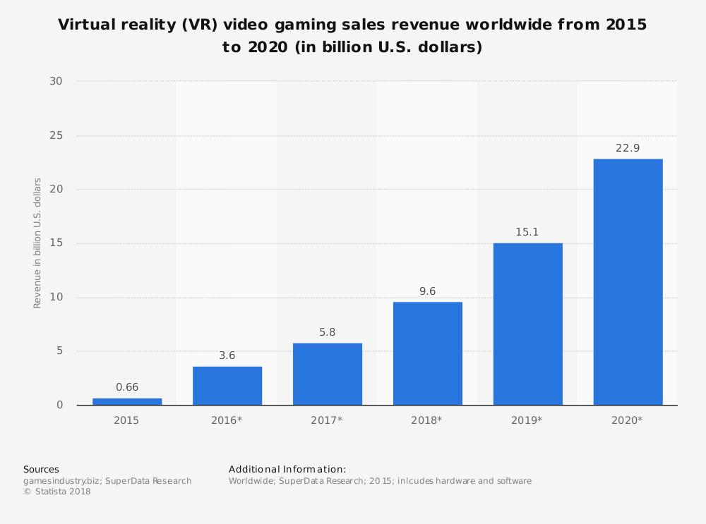 game market 2020