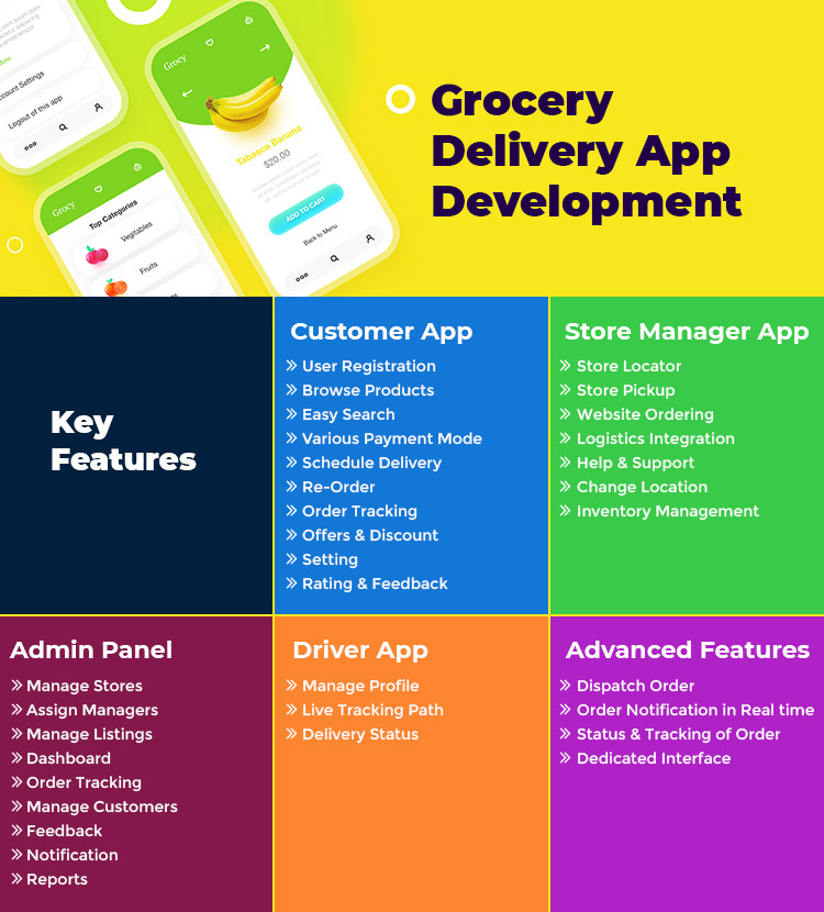 Grocery-Delivery-App-Development-Key-Features