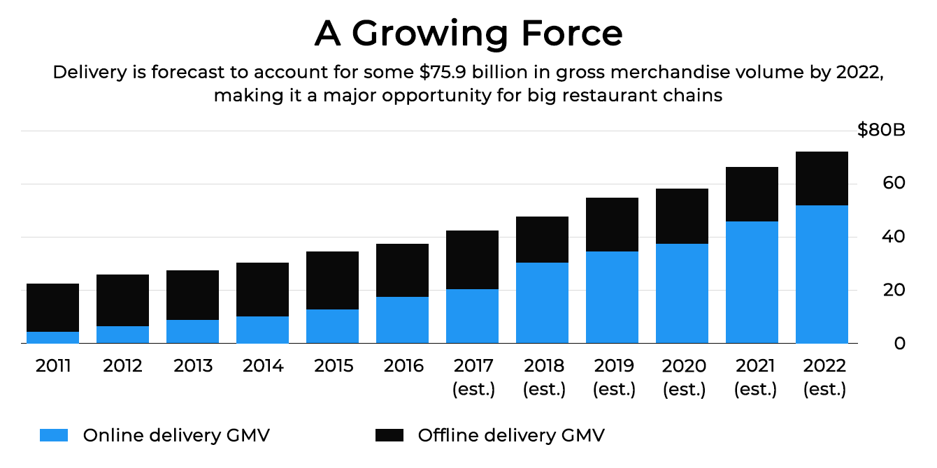 build-food-delivery-app-for-restaurant-graph