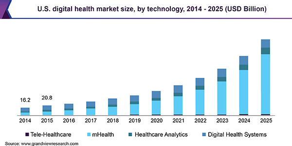 us-digital-health-market