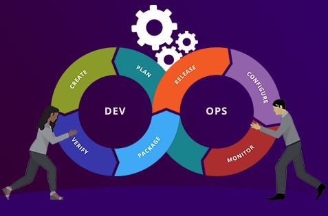 AWS DevOps Integration