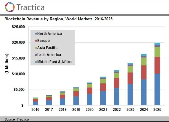 tractica-blockchain-market