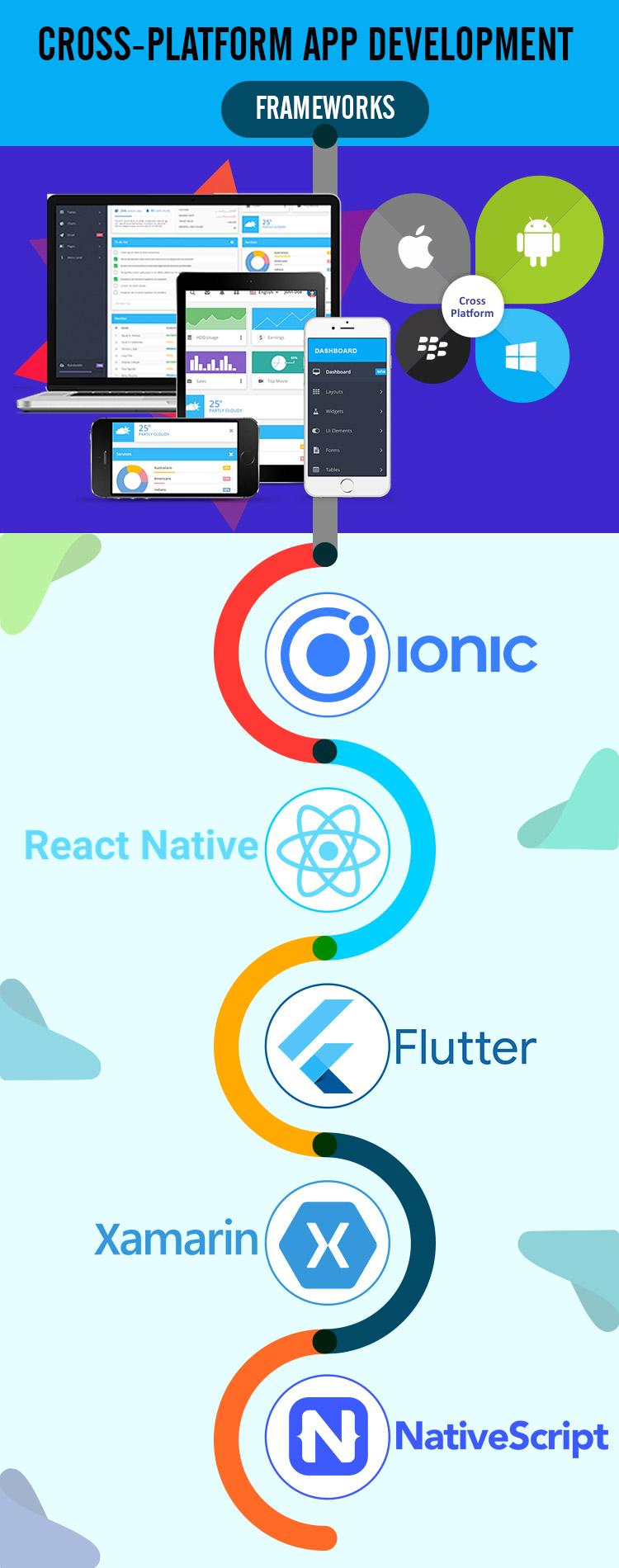 cross-platform app development infographic