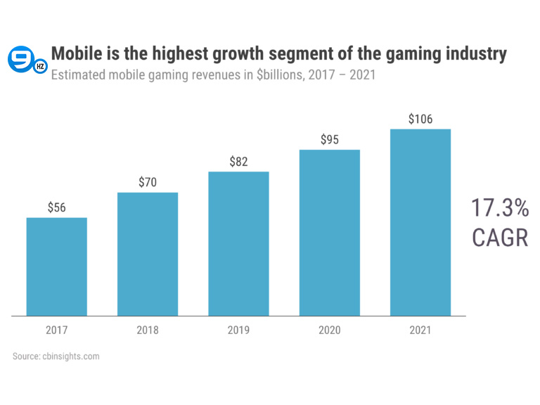 mobile game industry