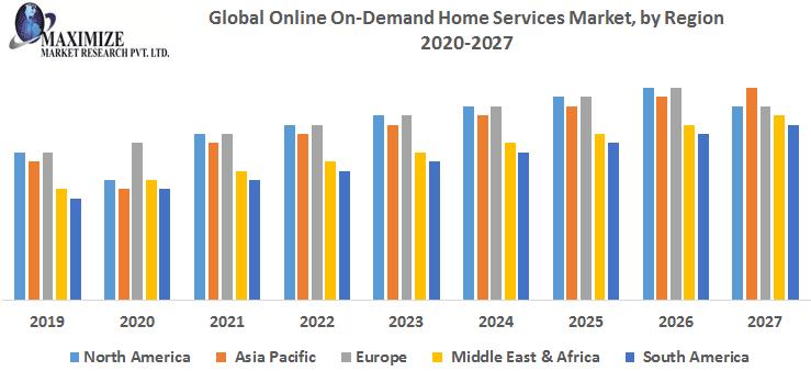 home service market