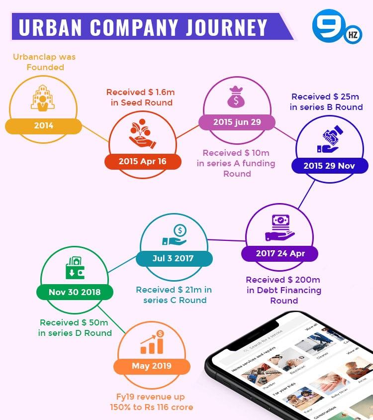 urban company app