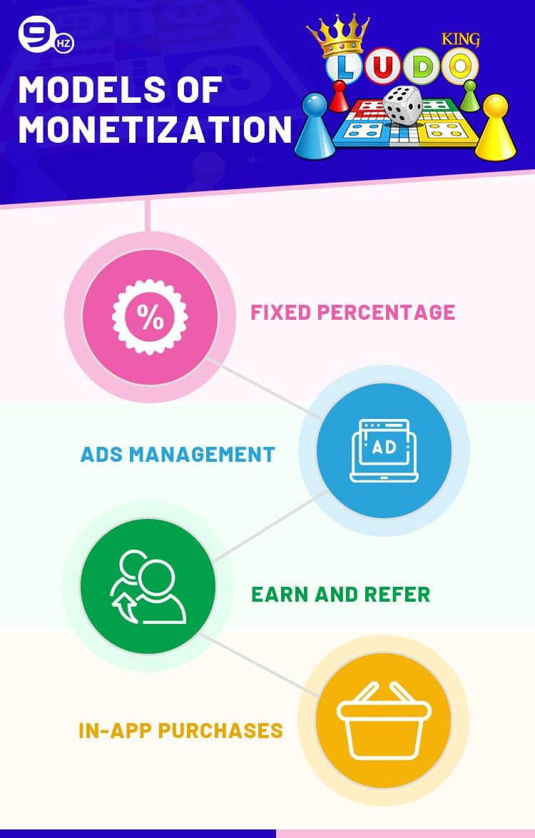 how ludo king app make money
