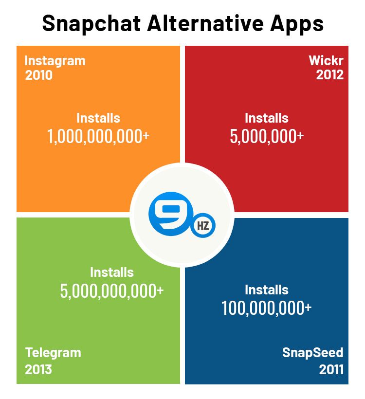 Snapchat Alternative Apps