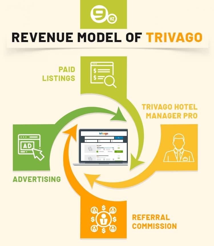 trivago revenue model