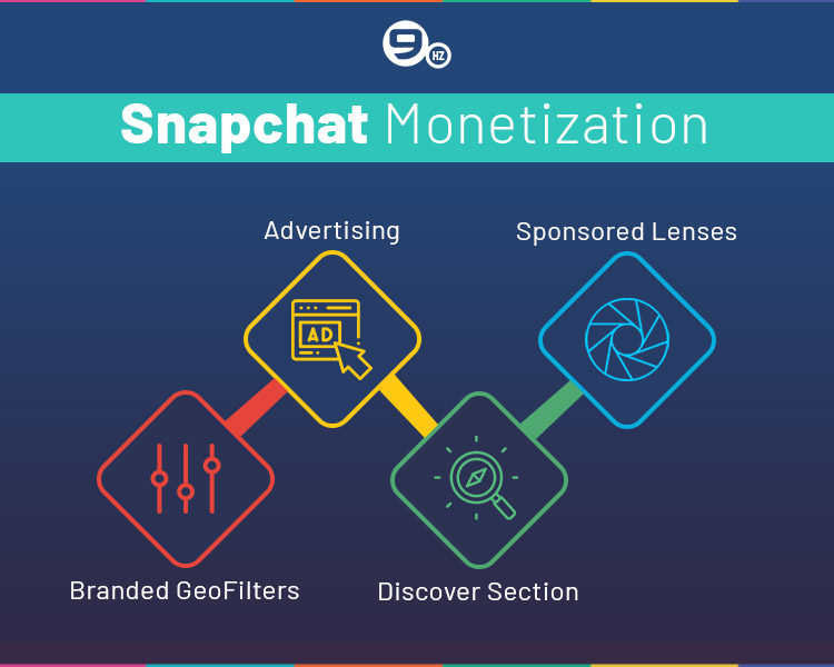 snapchat monetization