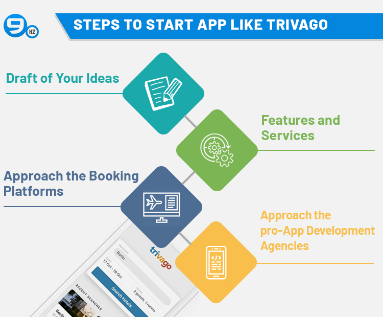 how to develop app like trivago