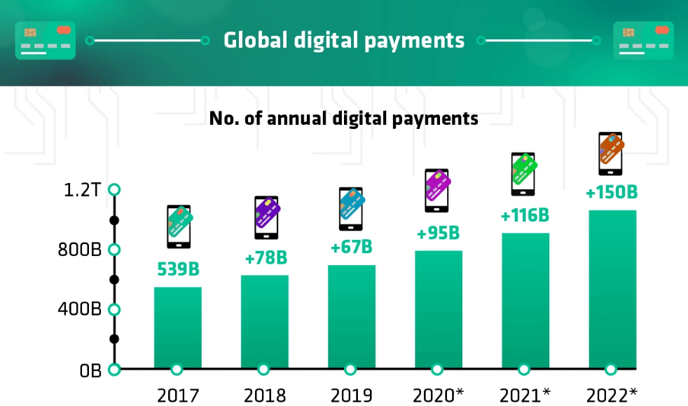 rise of the digital wallet