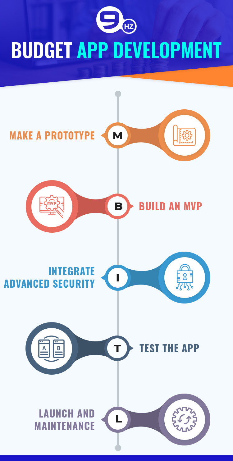 personal finance app development