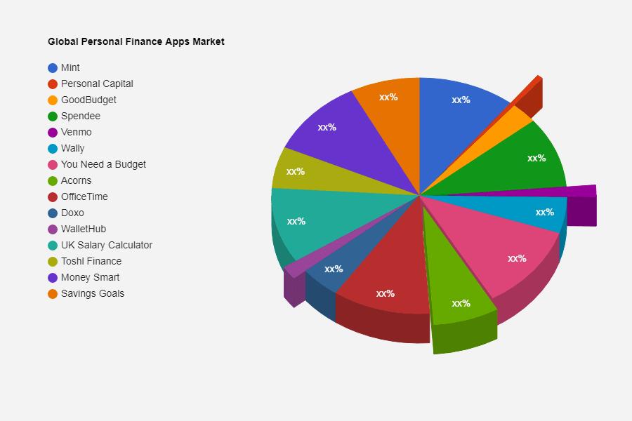 personal finance app market